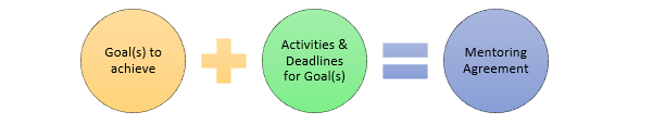 Mentoring Agreement components