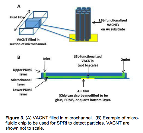 Figure 3. (A) VACNT filled in microchannel. (B) Example of microfluidic chip to be used for SPRi to detect particles. VACNT are shown not to scale.